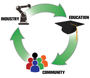 Industry-Education